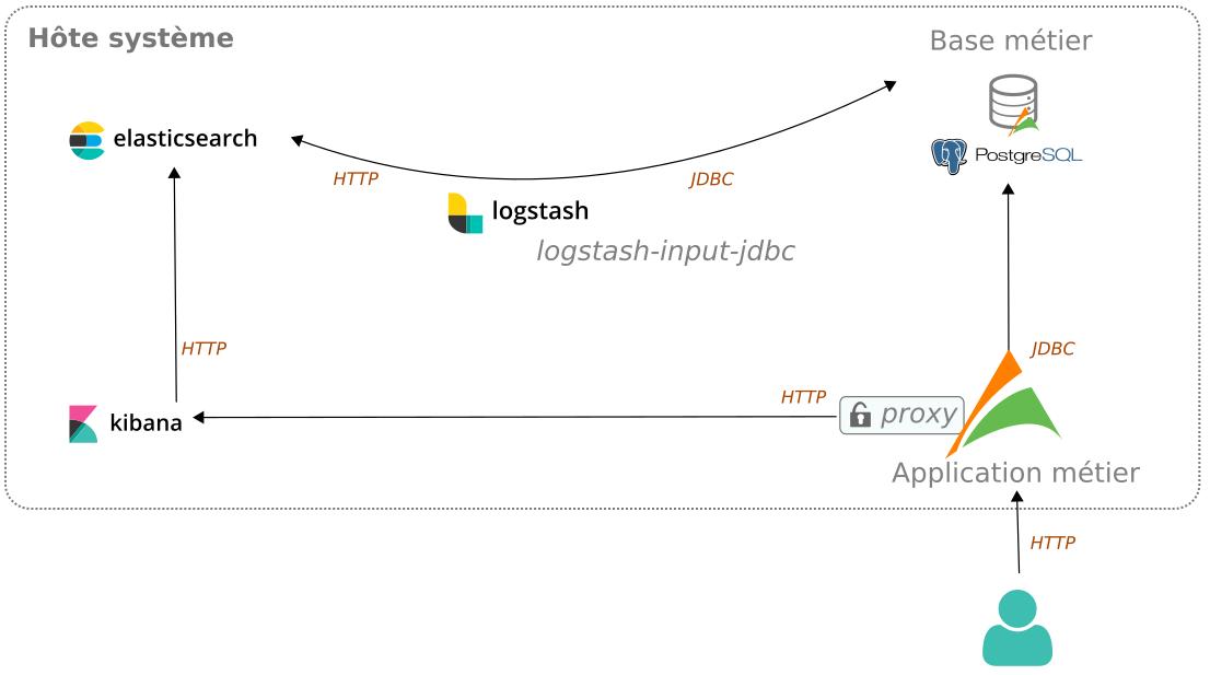 La stack Elastic au service des données métiers - Atol Open Blog