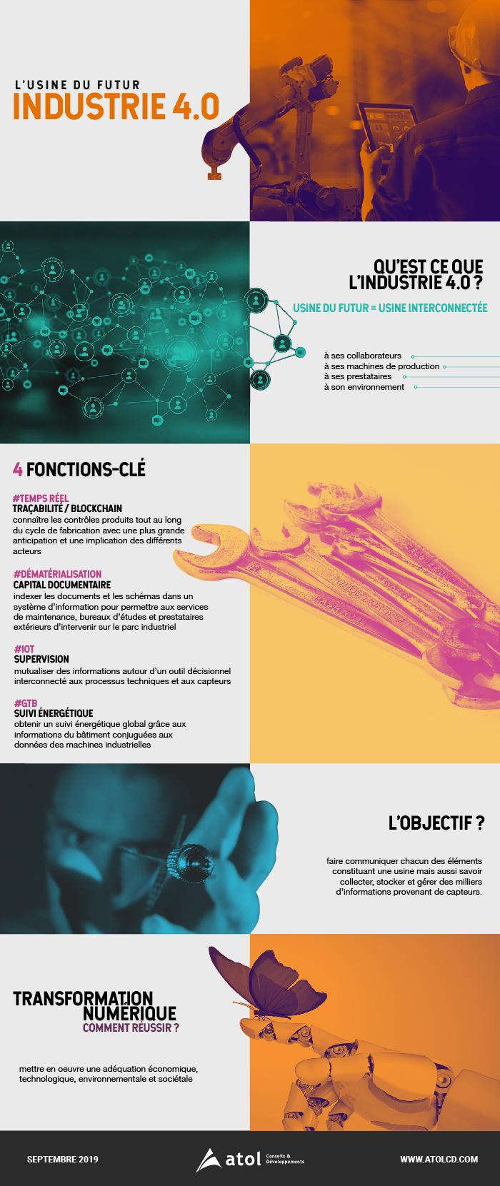 Infographie Usine du Futur